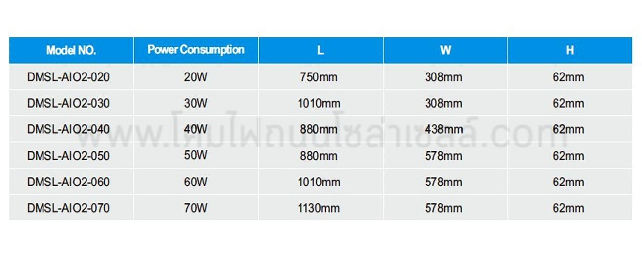 โคมไฟถนนโซล่าเซลล์ 50W AIO2 (วอร์มไวท์) RICH
