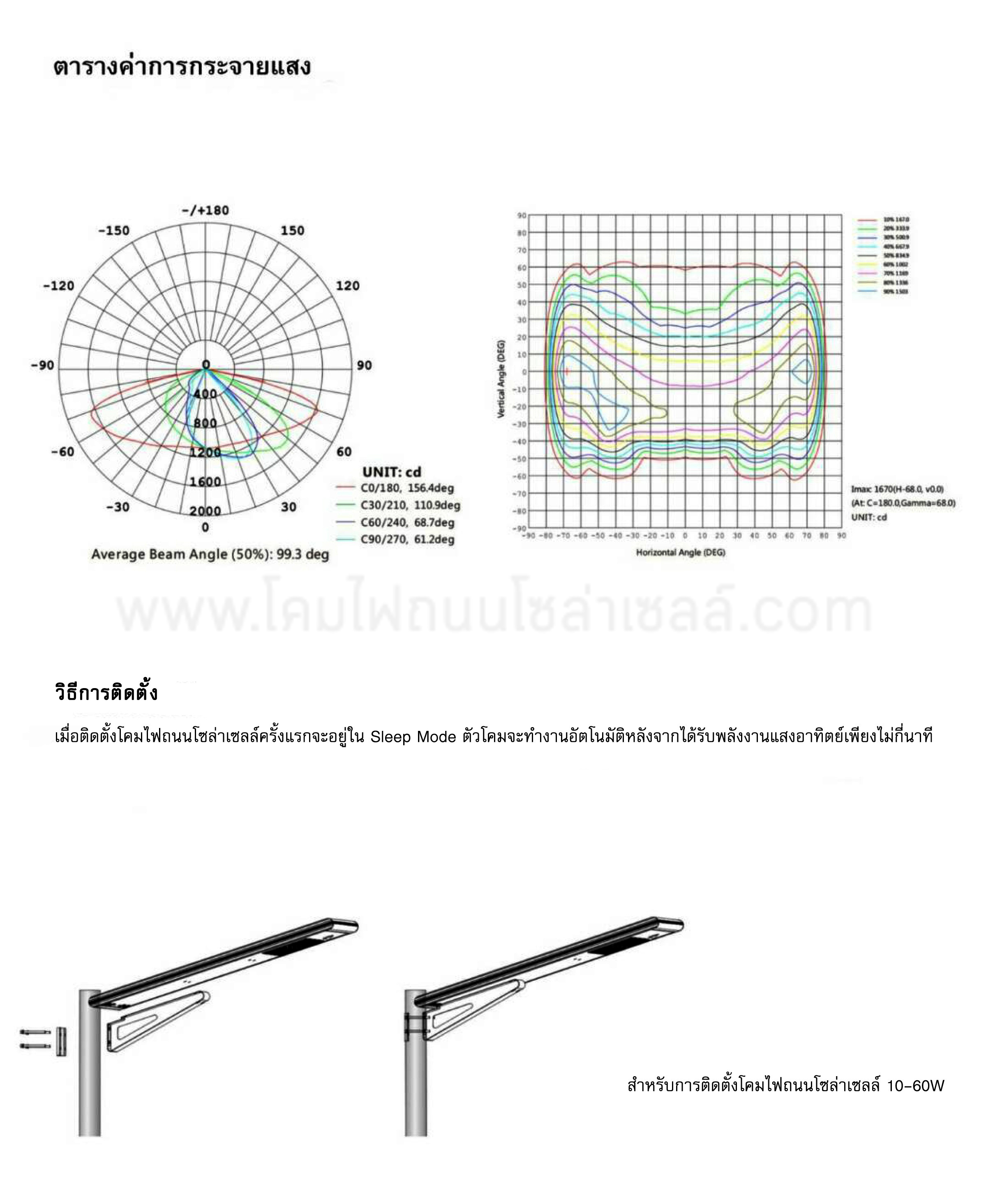 โคมไฟถนนโซล่าเซลล์ 20W AIO2 (เดย์ไลท์) RICH